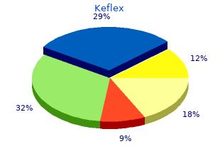 generic 750mg keflex otc