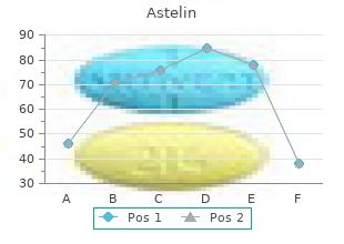 generic astelin 10 ml