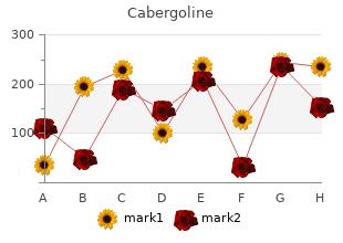 cabergoline 0.25mg sale