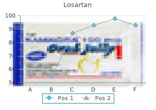 order 50mg losartan with amex